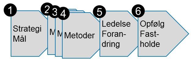 Klynge-Lean – Opstart På Lean I Et Netværk