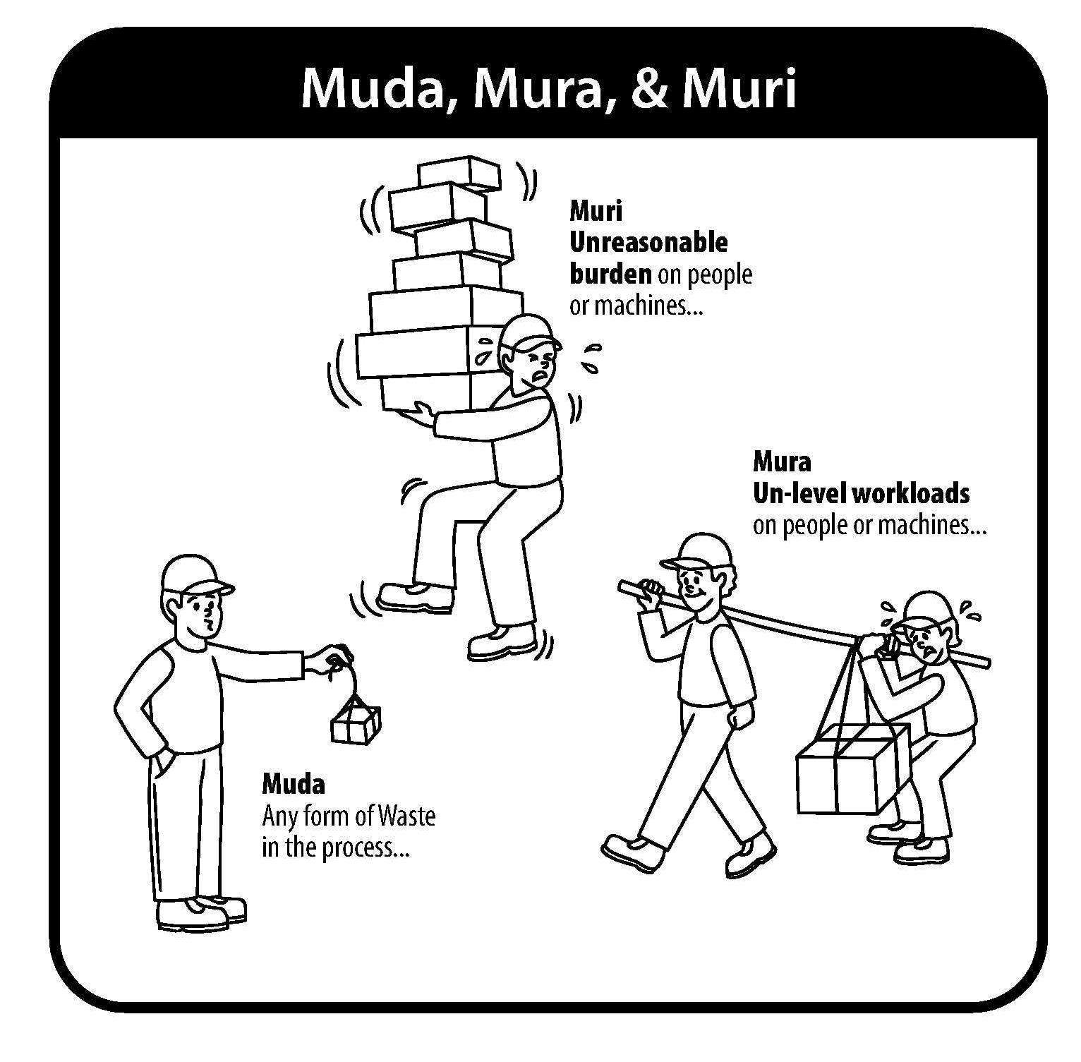 Hvad Er Muda, Mura Og Muri – I Arbejdet Med Lean