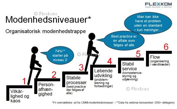 Organisatoriske modenhedsniveauer