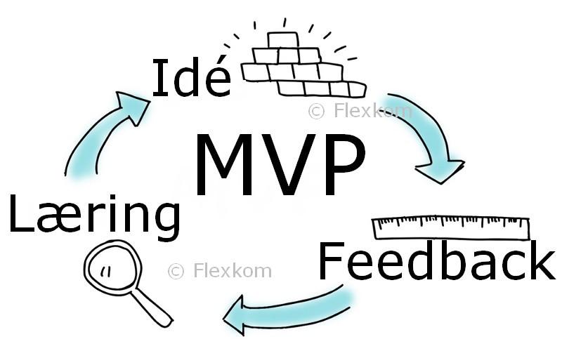 Hvad Er MVP Product?