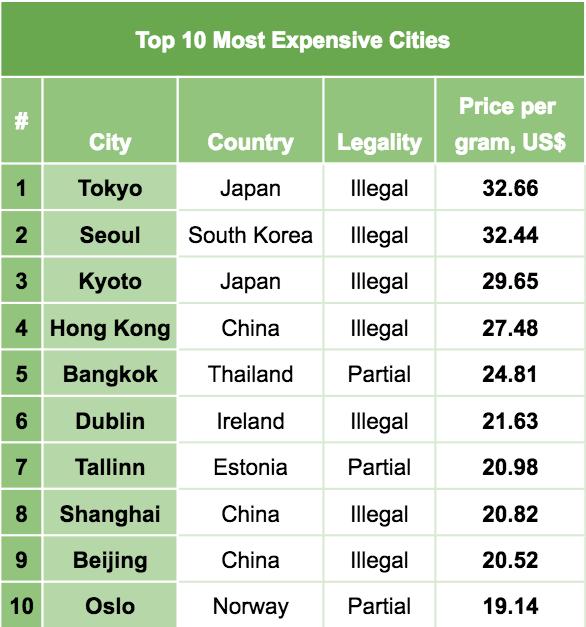 Image result for El coste de la marihuana por ciudades