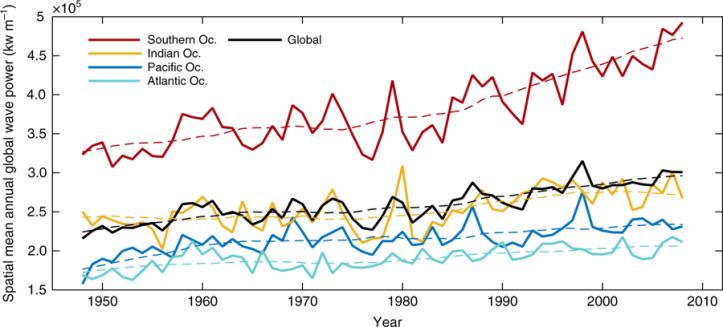 A graph showing changes in wave power over time.
