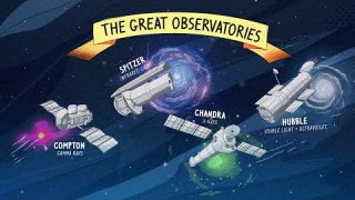 Spitzer and NASA's 'Great Observatories' Space Telescopes