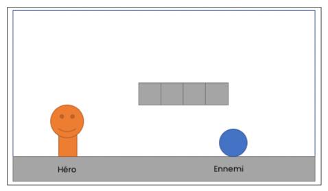 Schema simple document de game design