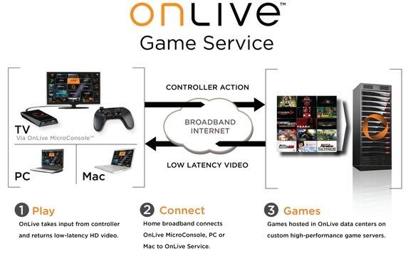 Onlive ha nacido para ser la alternativa para el juego en la nube.