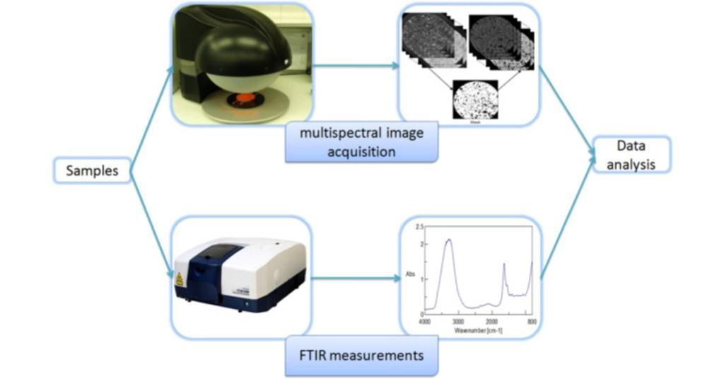 Videometer technology