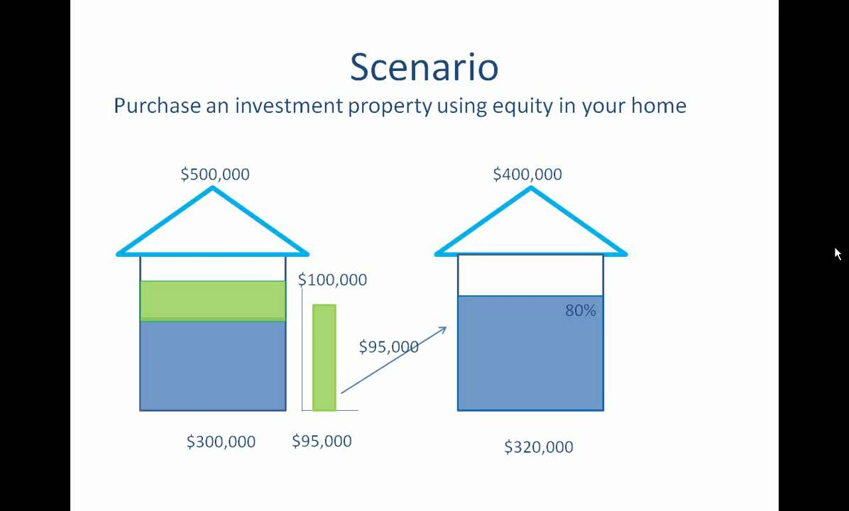 How To Use Home Equity Loan To Buy Investment Property – Real Estate Investing Education & Mortgage Tips