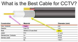 Whats is the Best Coax Cable for CCTV Camera Installations?