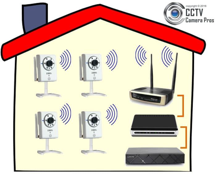Best Wireless Security System Uk