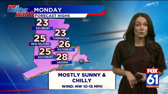Mostly sunny, breezy and chilly on Monday