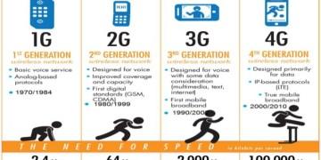 LTE4G vs VoLTE, VidLyf.com
