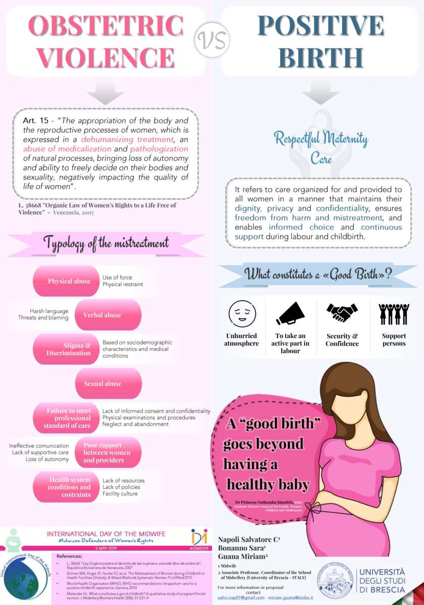 Poster: Obstetric Violence VS Positive Birth