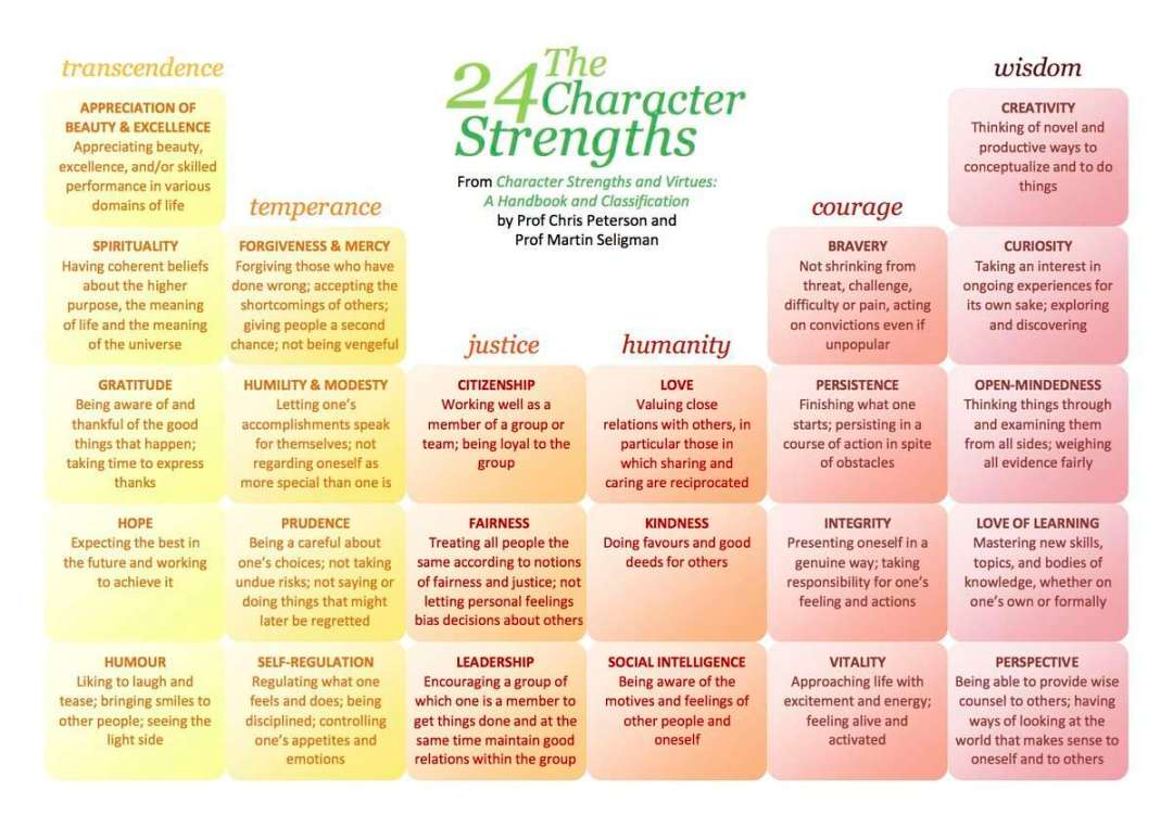 24 character strengths to put you in the Hall of fame #wednesdaywisdom #personaldevelopment