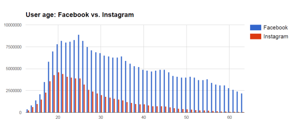 Analysis: Instagram or Facebook: Which Is Better For You in 2021?