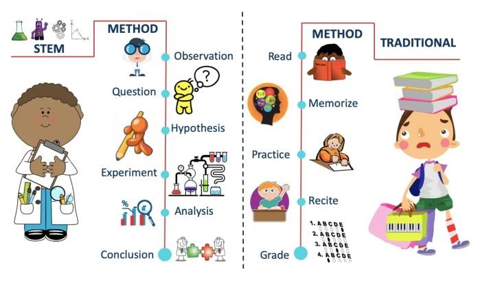 STEM classification