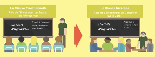 Illustration du comparatif classe traditionnelle et classe inversée.