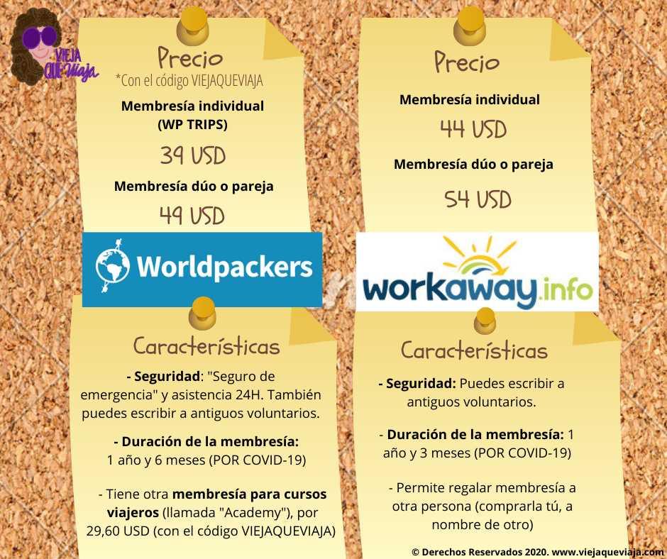 Worldpackers - Workaway en 2020 por Covid19