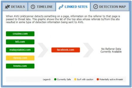 Facebook Linked Sites