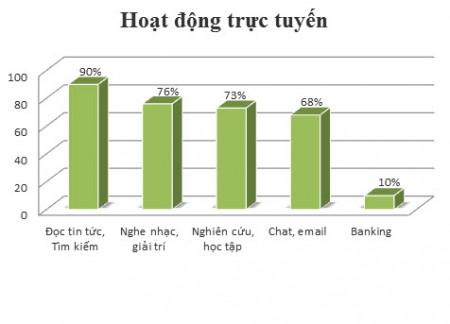Hoạt động trực tuyến của người Việt Nam