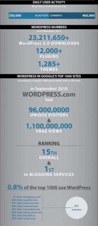 WP 0000 196x450 Sức mạnh của WordPress