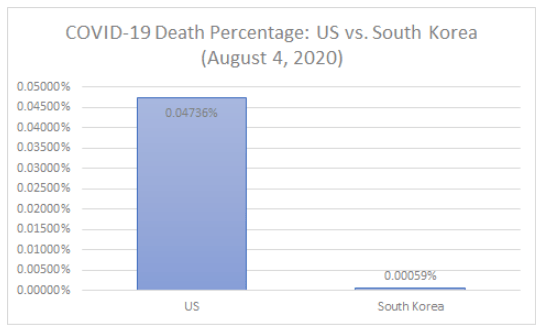 Covid-19 Death Percentage US vs South Korea