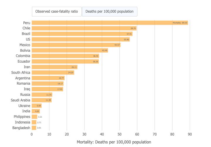 Covid-19 Deaths per 100,000 population