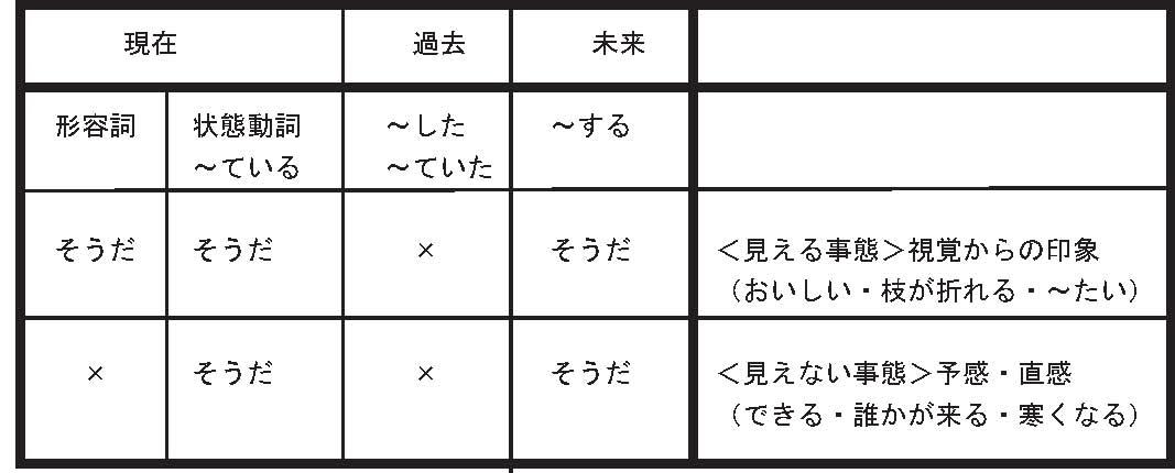 日本語教材の日本語駆け込み寺 初級文型の難所