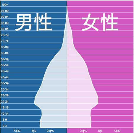ベトナム 人口 構造 2015