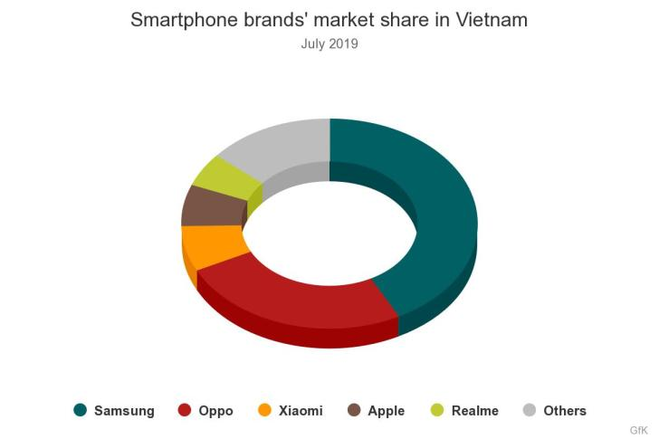 iPhone fell to fourth place in Vietnam in July sales