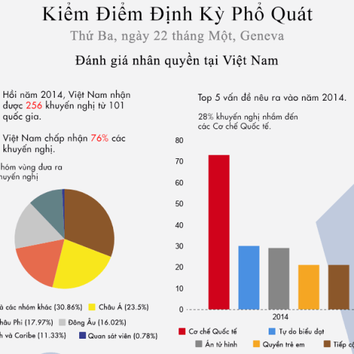 xem-livestream-nha-nuoc-vietnam-bao-cao-nhan-quyen-tai-lien-hiep-quoc_VietnamVOICE