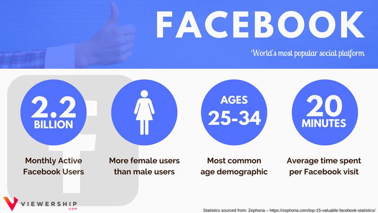 Social media demographics – Facebook statistics