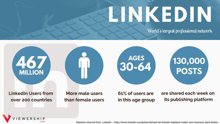 Social media demographics – LinkedIn statistics