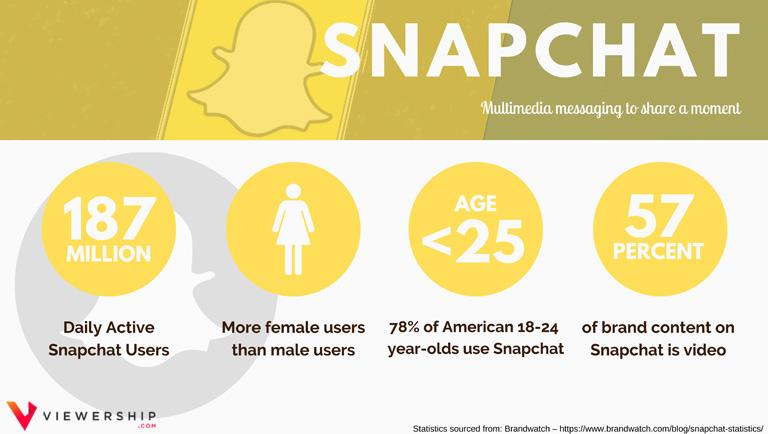 Social media demographics – Snapchat statistics