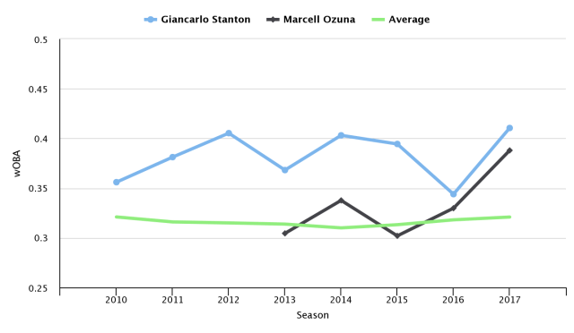 Marcell Ozuna vs Giancarlo Stanton wOBA comparison by season