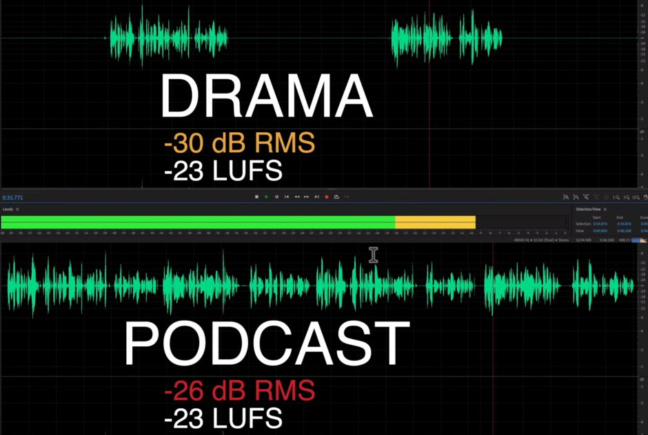 'Volume vs Loudness - LUFS & LKFS for Measuring Loudness for Video' | Curtis Judd