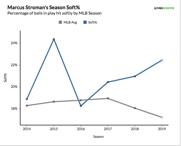 Yankees Trade Target: Marcus Stroman - Views from 314 Ft.