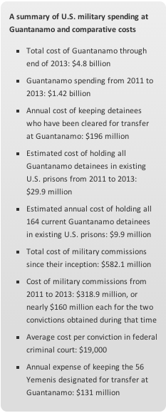 US spending on Guantanamo Bay