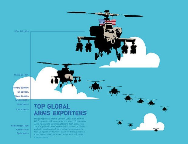 Global arms exporters infographic. Data: Taken from the US Congressional Research Service report, 'Conventional Arms Transfers to Developing Nations 2001-2008, Table 39', 4 September 2009. (Photo by by net_efekt, Creative Commons License)