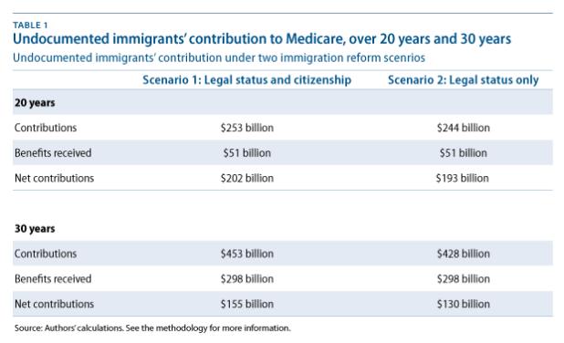 ImmigMedicare2-table1