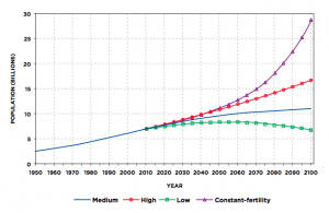 Figure 2: World Population Scenarios