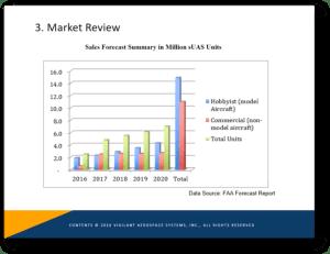 Vigilant Aerospace Systems sUAS Sales Forecast Market Review