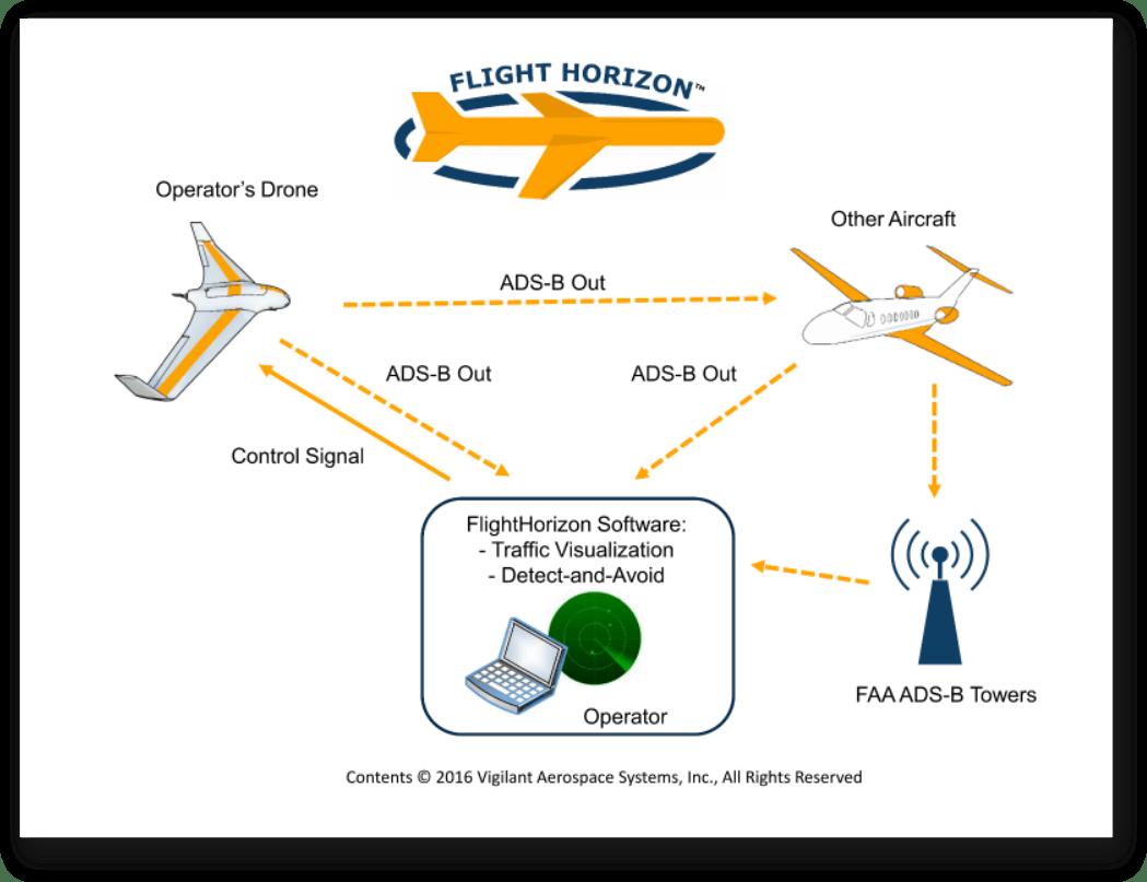 FlightHorizon Operational Diagram