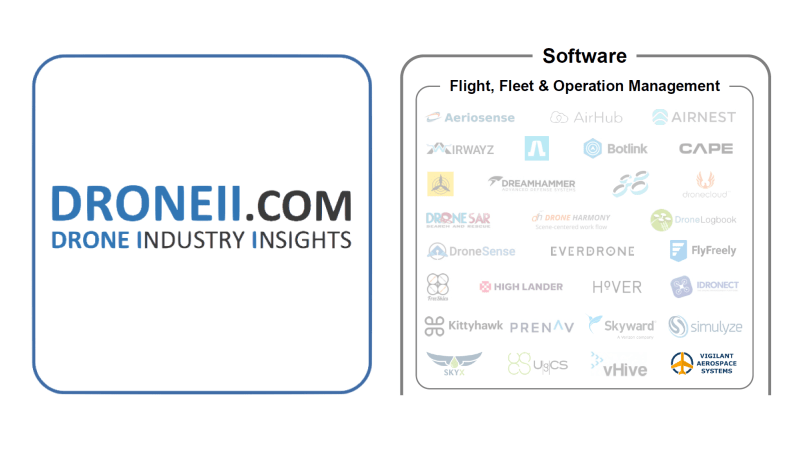 Drone Industry Insights Lists Vigilant Aerospace as a Leading UAS Software Provider in New 2019 Report