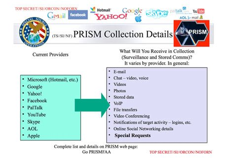 PRISM: Big Brother Government is Now in the Open