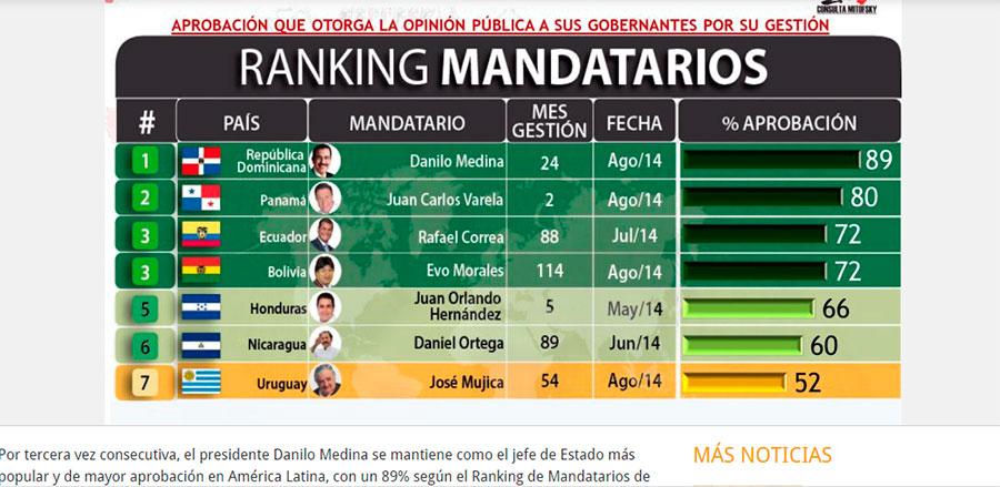 Danilo Medina sigue siendo el Presidente más popular de América Latina