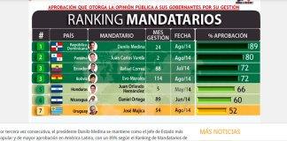 Ranking de mandatarios de America Latina