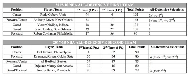 NBA, All-Defensive Team