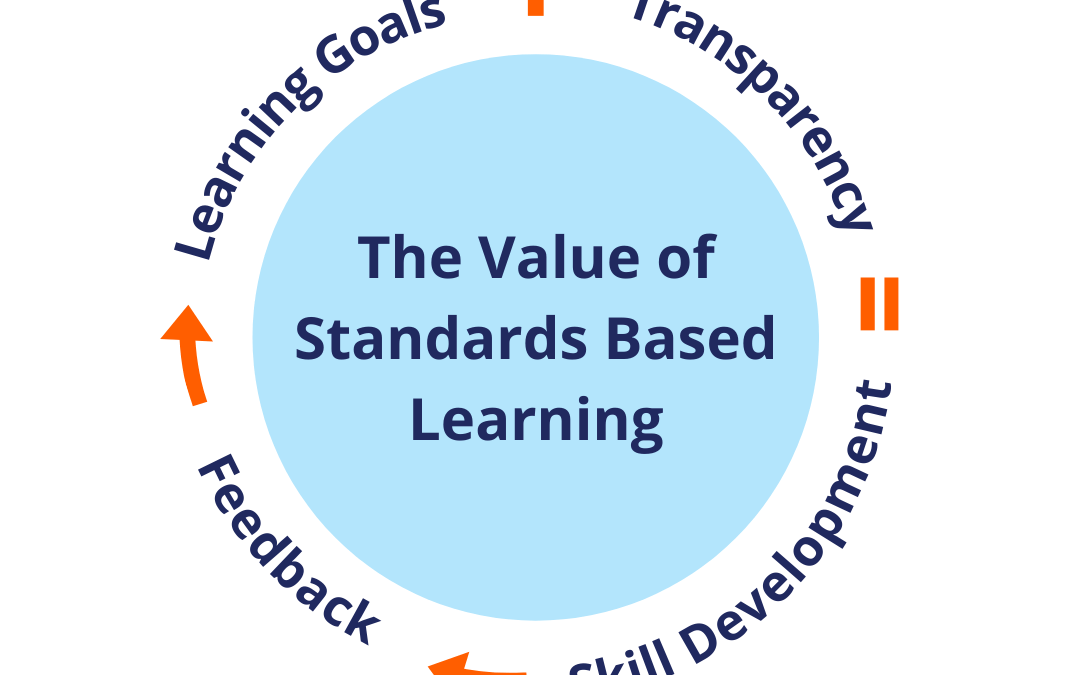Standards Based Learning & Executive Functioning