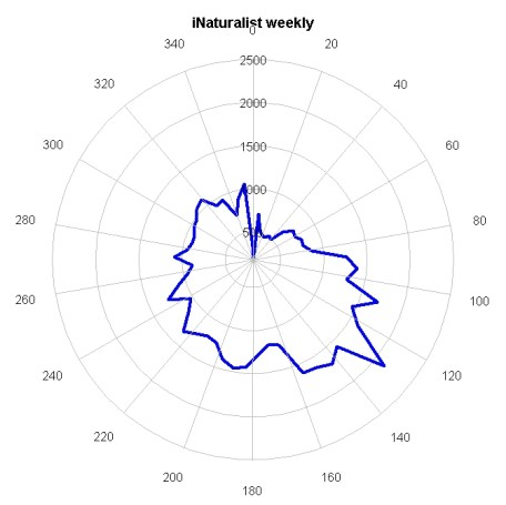 Weekly plot of Temporal data. Plottype polygon is used here.