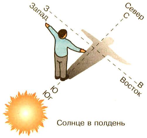 Мысалы, оңтүстік жарты шарда, мысалы, жағдай кері, түстен кейін түстен кейін оңтүстікке қарай.